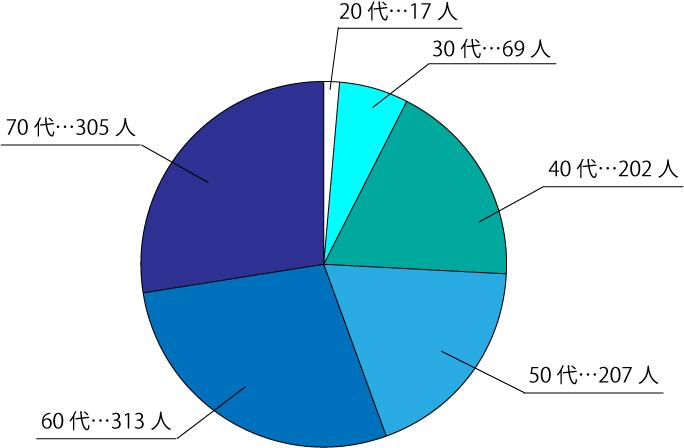 毎日飲酒をする年代層別円グラフ