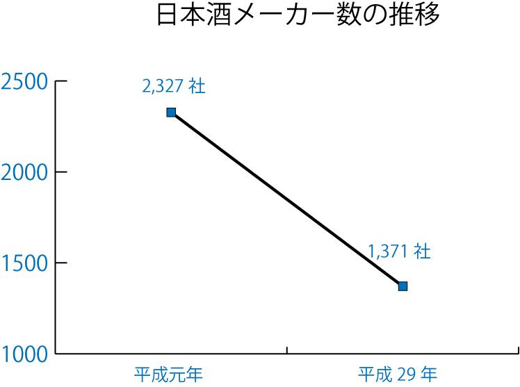 日本酒メーカー数の推移