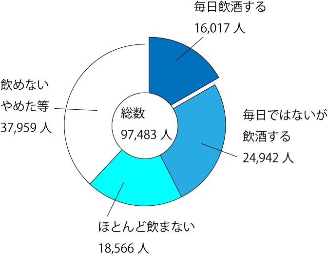 飲酒の頻度の円グラフ