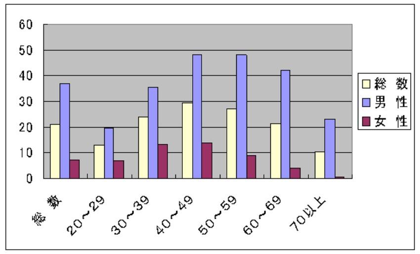 厚生労働省の棒グラフ