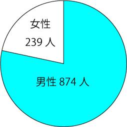 毎日飲酒する男女別の円グラフ