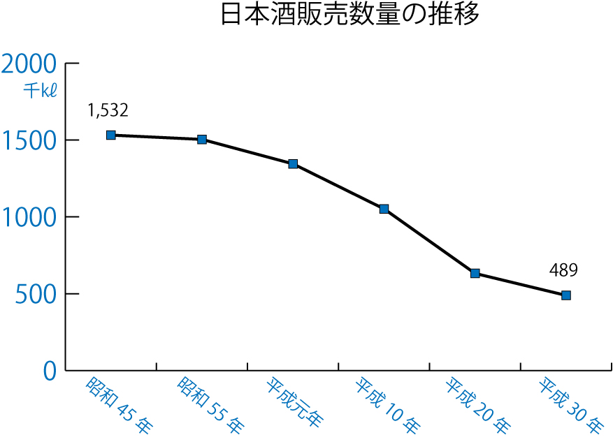 日本酒販売数量グラフ