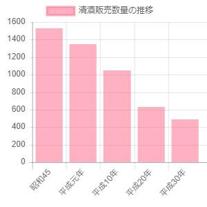 日本酒の消費量の推移