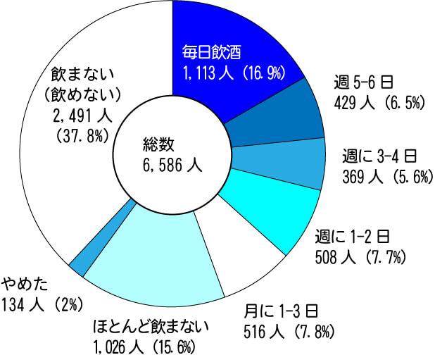 飲酒頻度の統計調査の円グラフ
