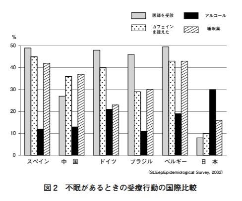 各国の不眠症の解決法をまとめたグラフ