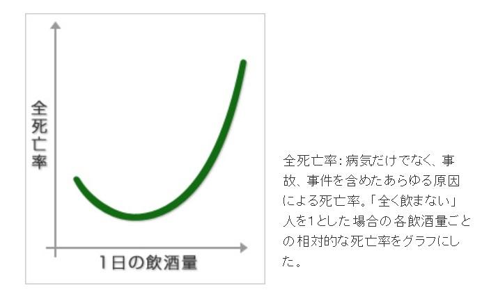 適量飲酒によるJカーブ効果の図