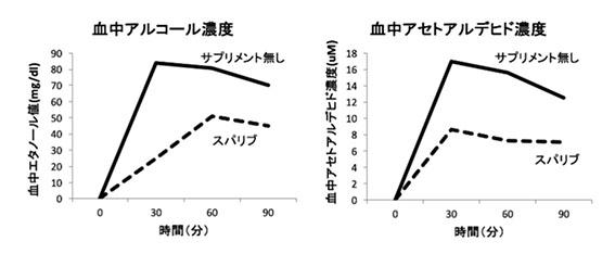 アルコール濃度のグラフ